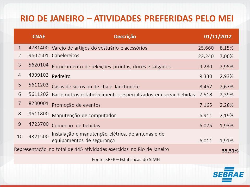 RIO DE JANEIRO – ATIVIDADES PREFERIDAS PELO MEI