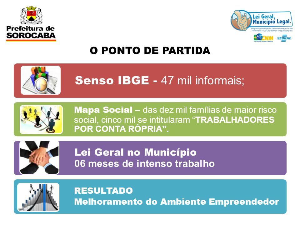 Senso IBGE - 47 mil informais;
