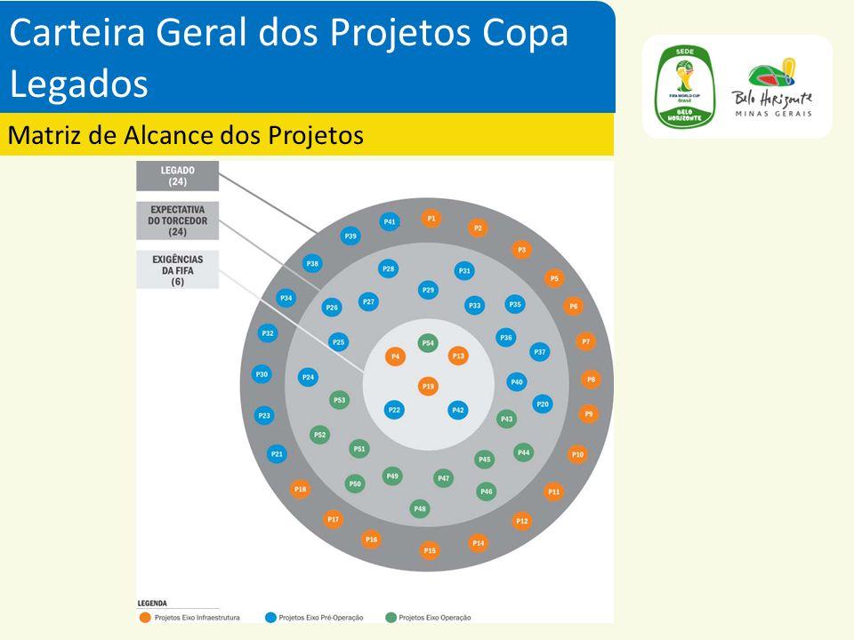 Carteira Geral dos Projetos Copa Legados