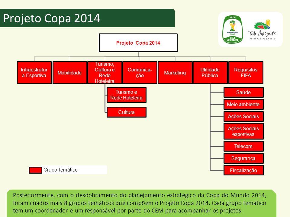 Projeto Copa 2014 Projeto Copa 2014. Infraestrutura Esportiva. Mobilidade. Marketing. Turismo, Cultura e Rede Hoteleira.