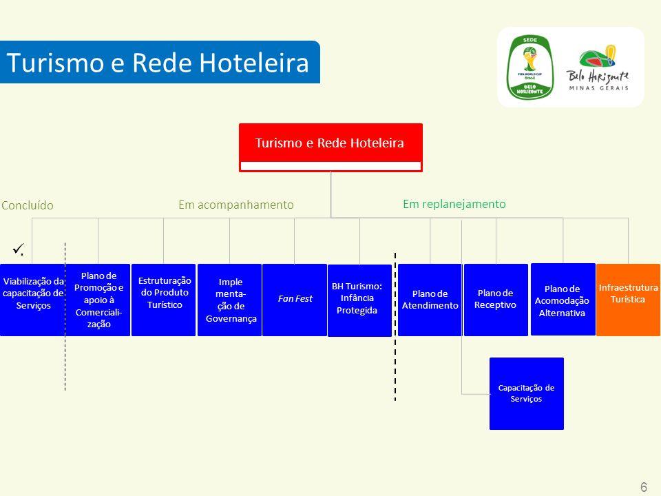 Turismo e Rede Hoteleira