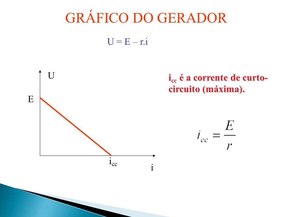 GRÁFICO DO GERADOR U = E – r.i U