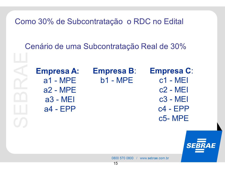 Como 30% de Subcontratação o RDC no Edital
