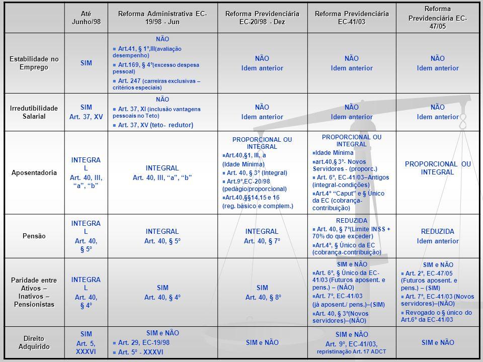 Reforma Administrativa EC-19/98 - Jun