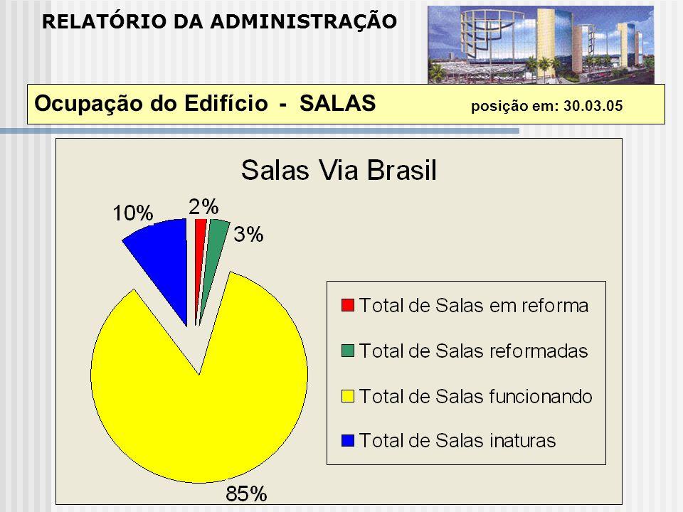 Ocupação do Edifício - SALAS posição em: 30.03.05