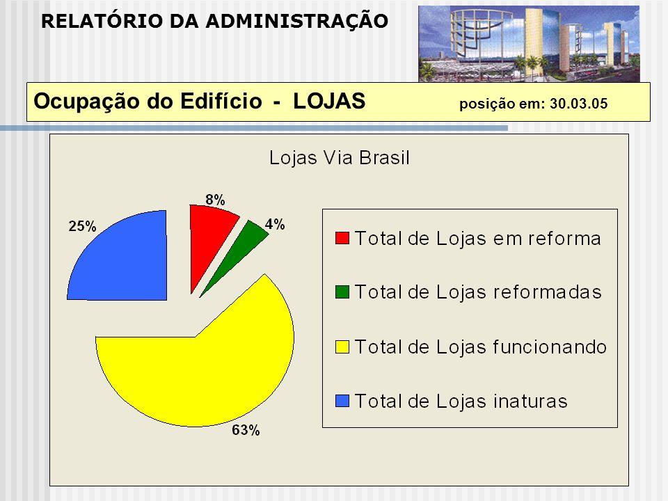 Ocupação do Edifício - LOJAS posição em: 30.03.05