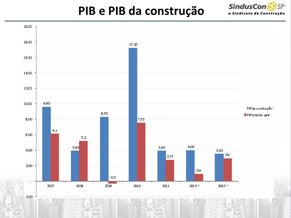 PIB e PIB da construção
