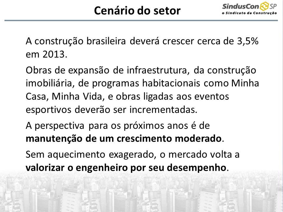 Cenário do setor