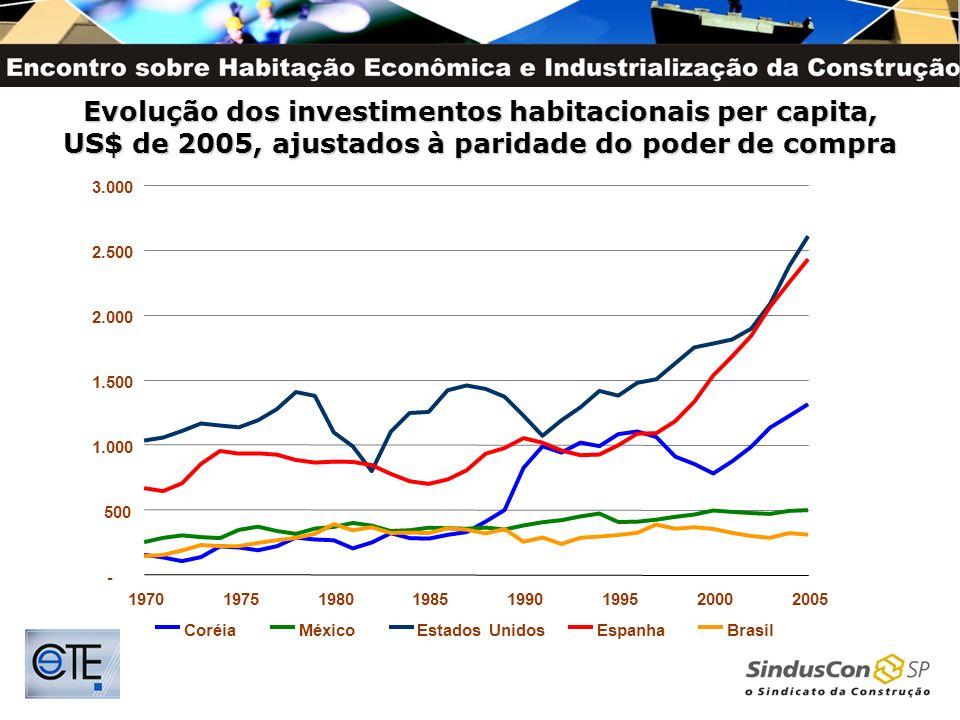 Evolução dos investimentos habitacionais per capita, US$ de 2005, ajustados à paridade do poder de compra