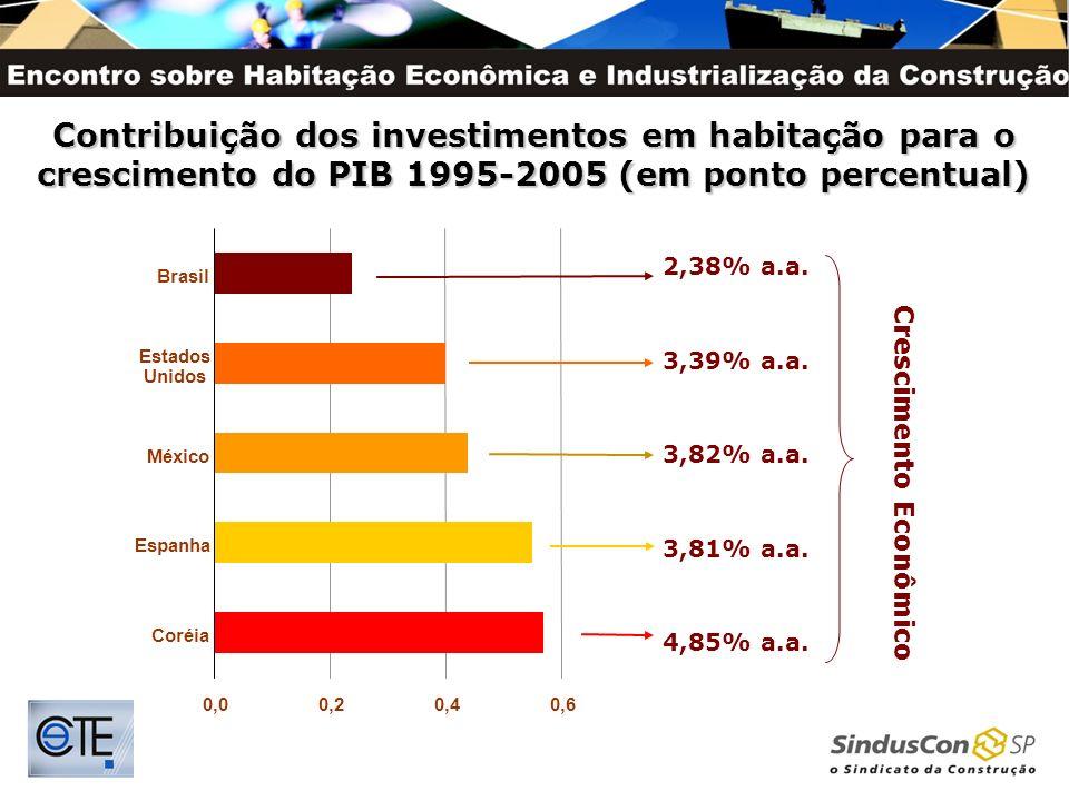Contribuição dos investimentos em habitação para o crescimento do PIB 1995-2005 (em ponto percentual)