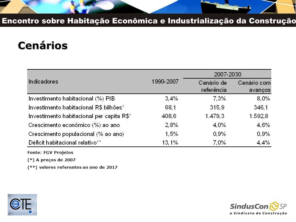 Cenários Fonte: FGV Projetos (*) A preços de 2007