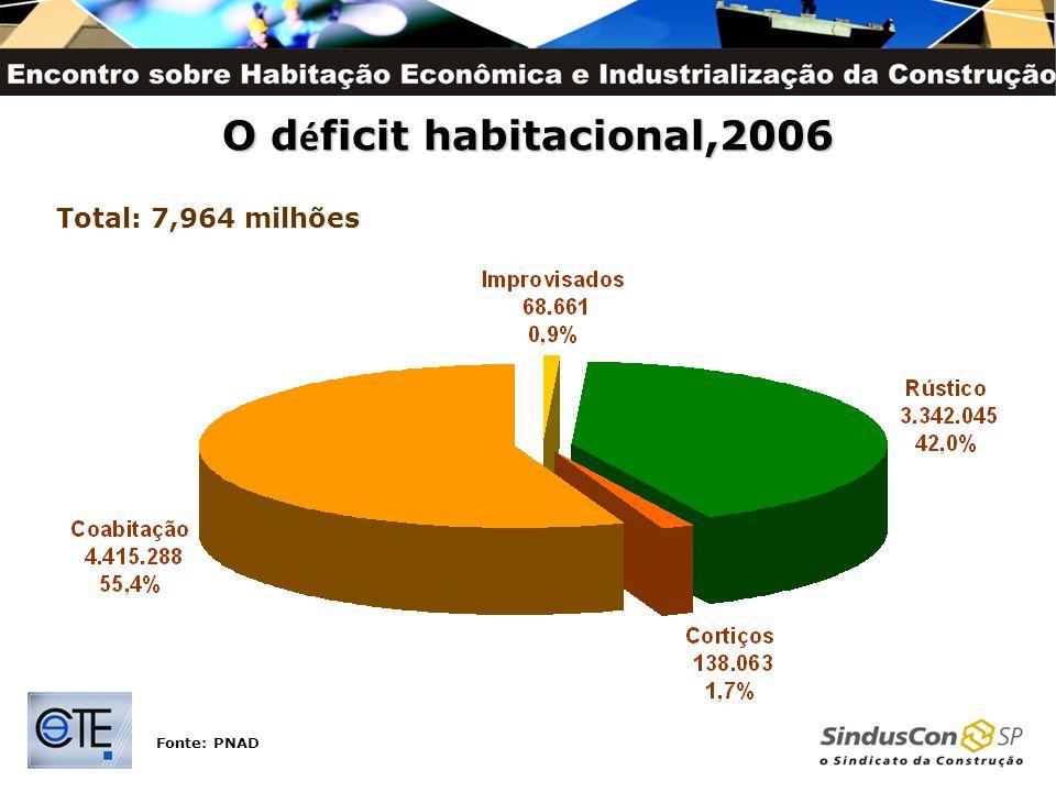 O déficit habitacional,2006