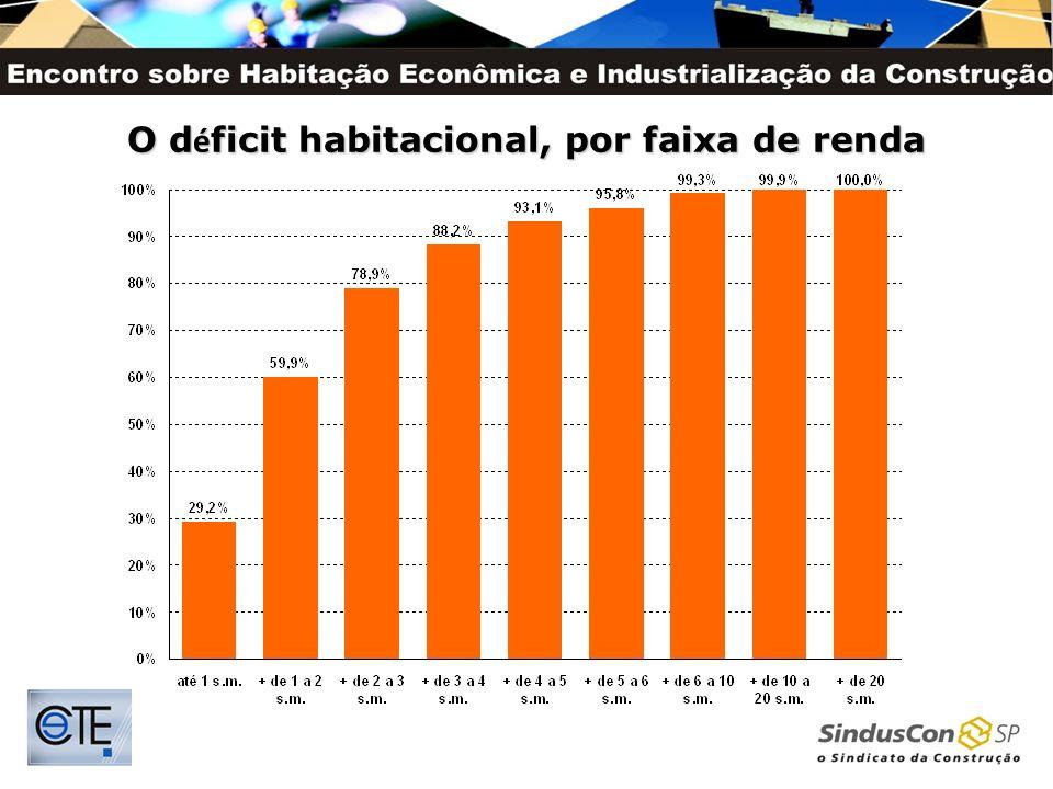 O déficit habitacional, por faixa de renda