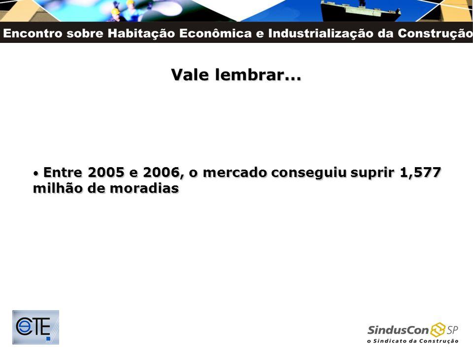 Vale lembrar... Entre 2005 e 2006, o mercado conseguiu suprir 1,577 milhão de moradias