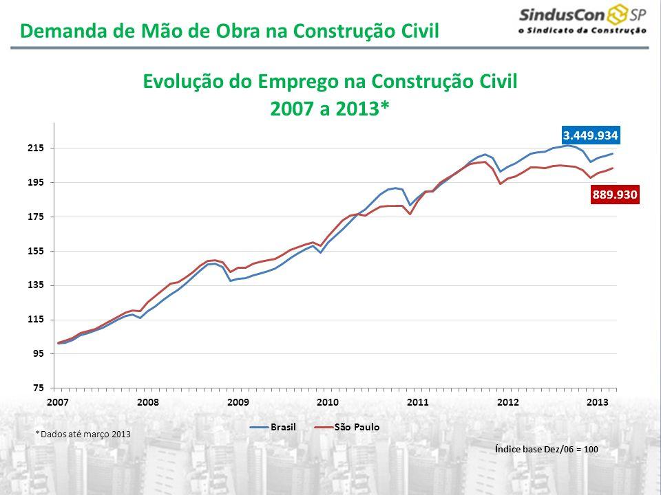 Demanda de Mão de Obra na Construção Civil