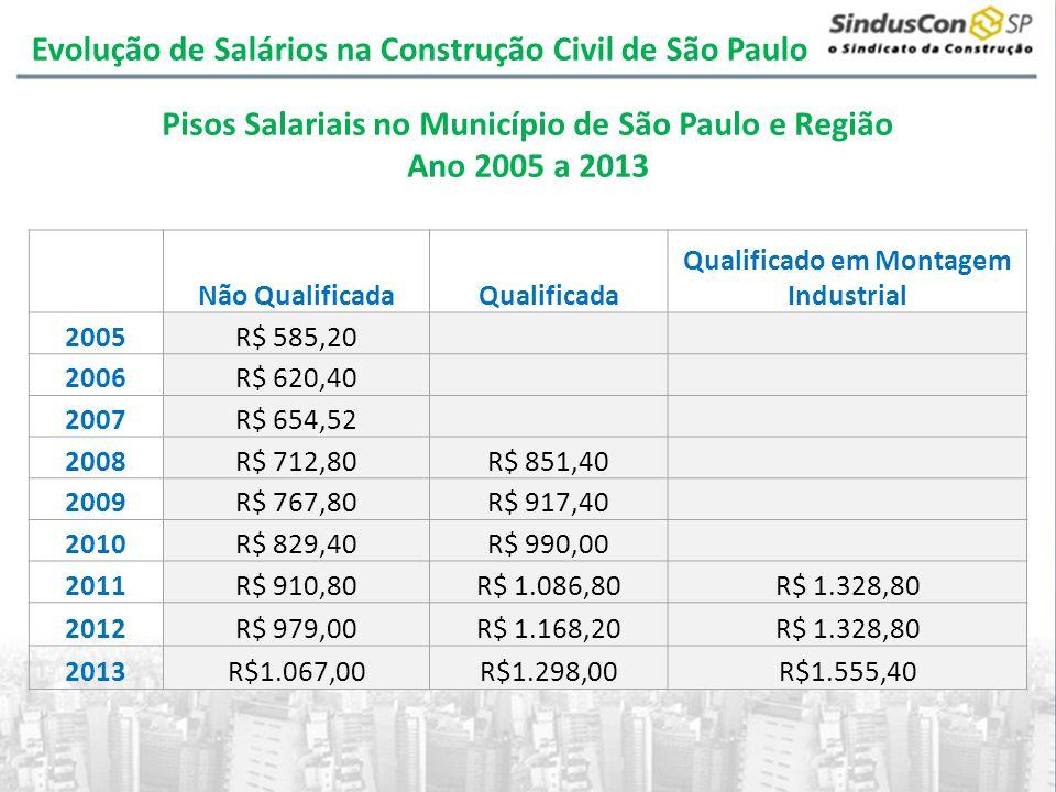 Pisos Salariais no Município de São Paulo e Região Ano 2005 a 2013