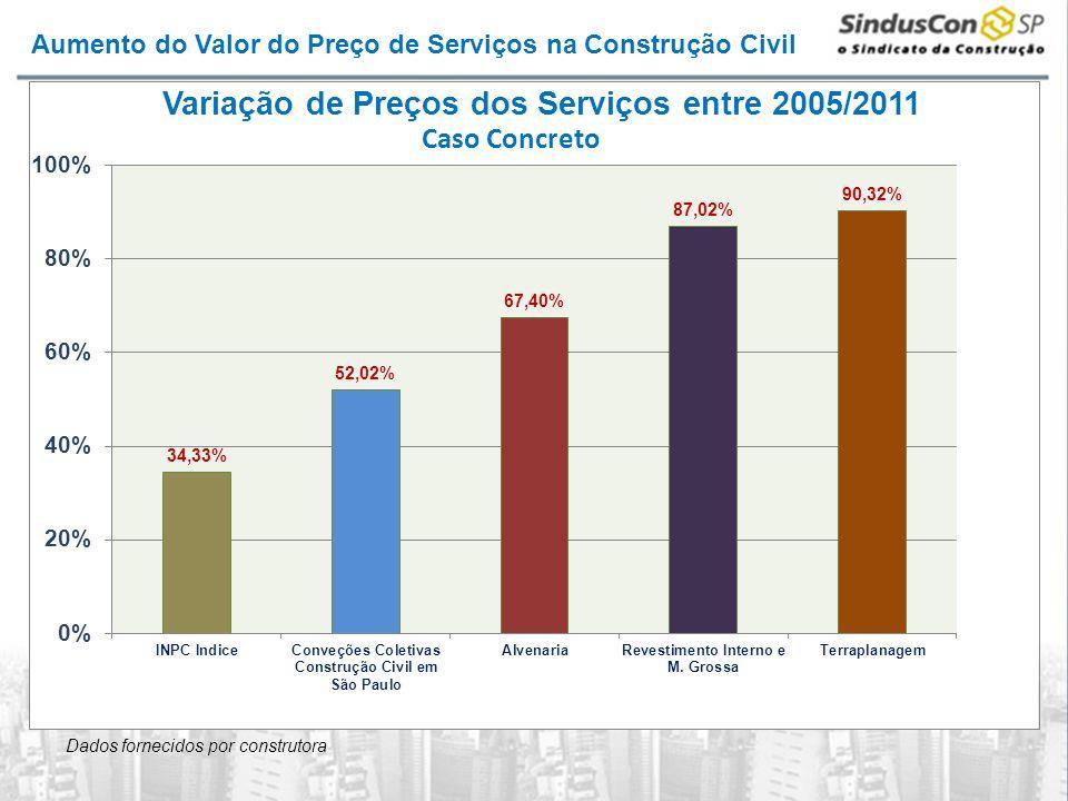 Aumento do Valor do Preço de Serviços na Construção Civil