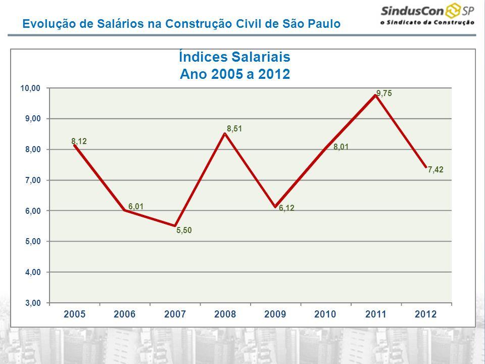 Índices Salariais Ano 2005 a 2012