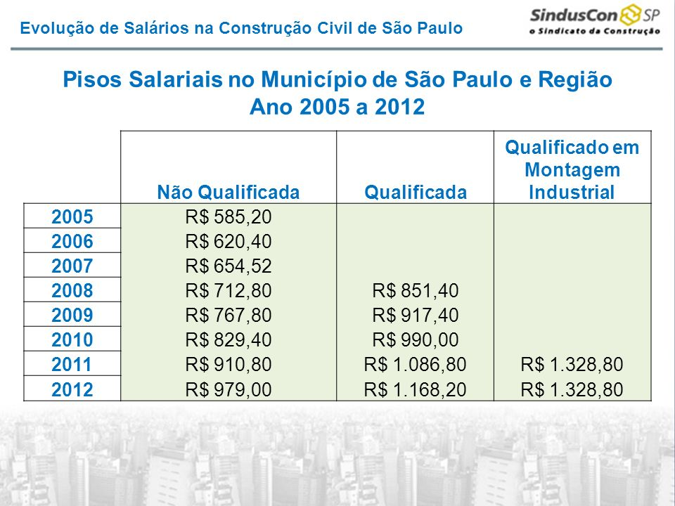 Pisos Salariais no Município de São Paulo e Região Ano 2005 a 2012