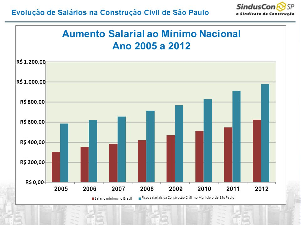 Aumento Salarial ao Mínimo Nacional