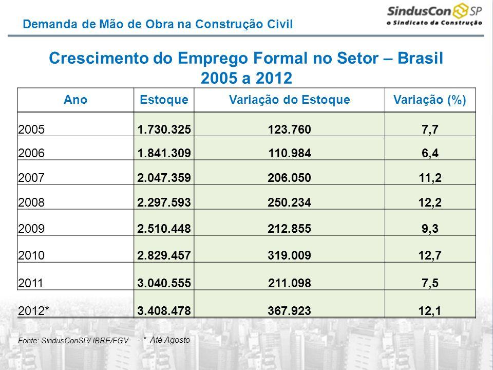 Crescimento do Emprego Formal no Setor – Brasil