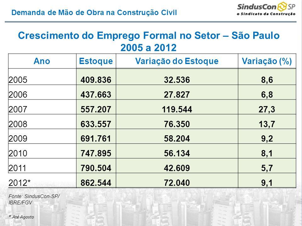 Crescimento do Emprego Formal no Setor – São Paulo