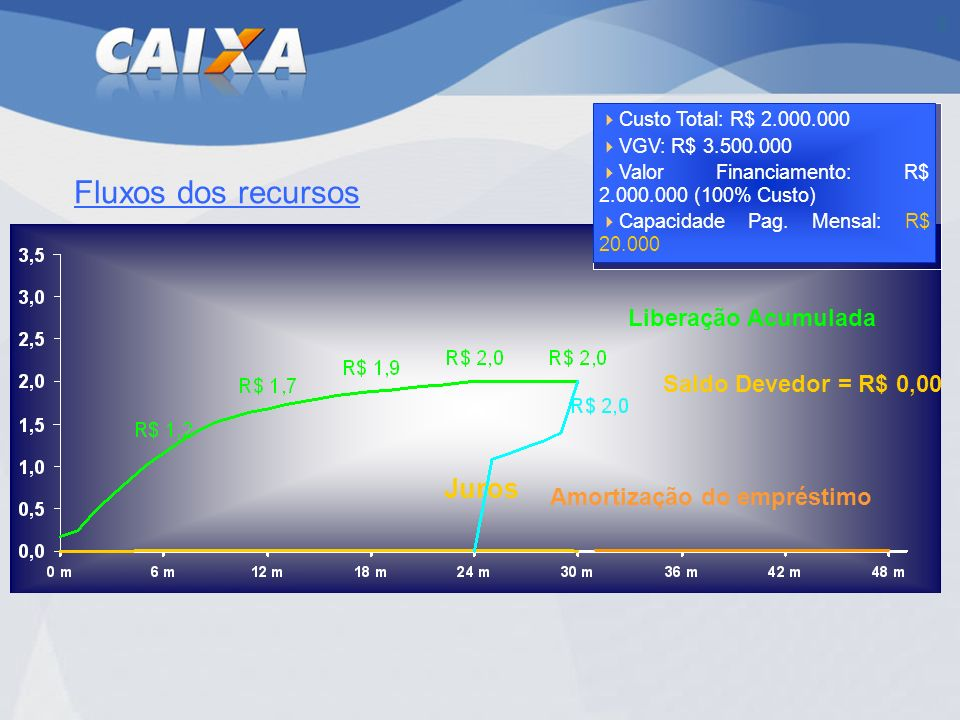 Fluxos dos recursos Juros Liberação Acumulada Saldo Devedor = R$ 0,00