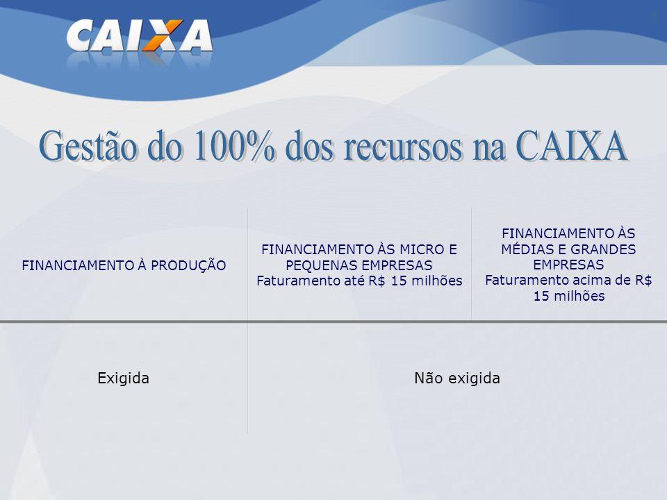 Gestão do 100% dos recursos na CAIXA