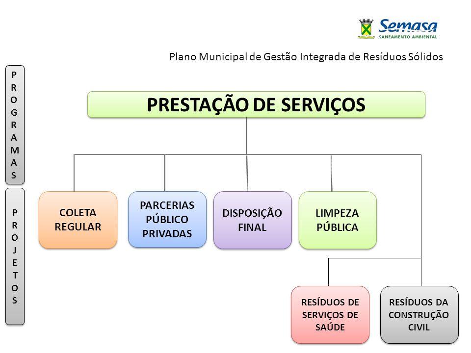 Plano Municipal de Gestão Integrada de Resíduos Sólidos