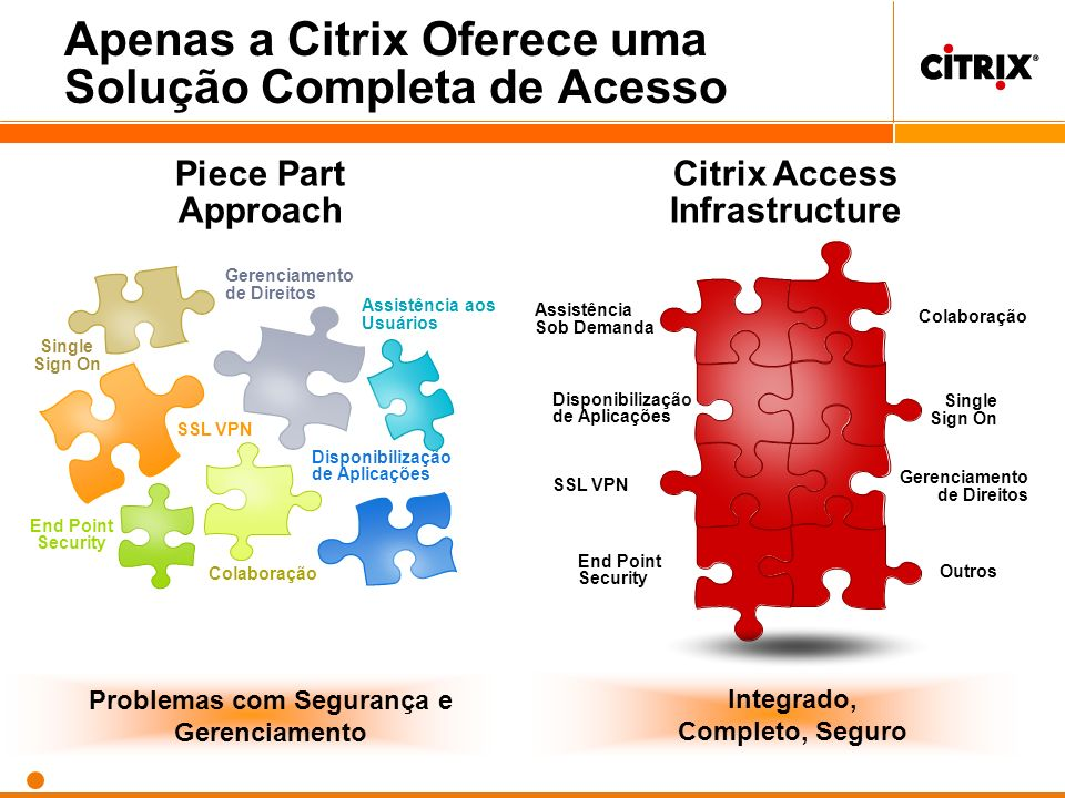 Apenas a Citrix Oferece uma Solução Completa de Acesso