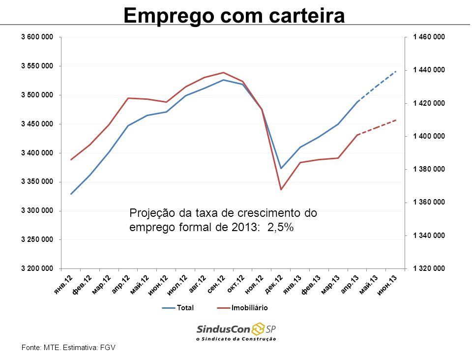 Emprego com carteira Projeção da taxa de crescimento do emprego formal de 2013: 2,5% Fonte: MTE.