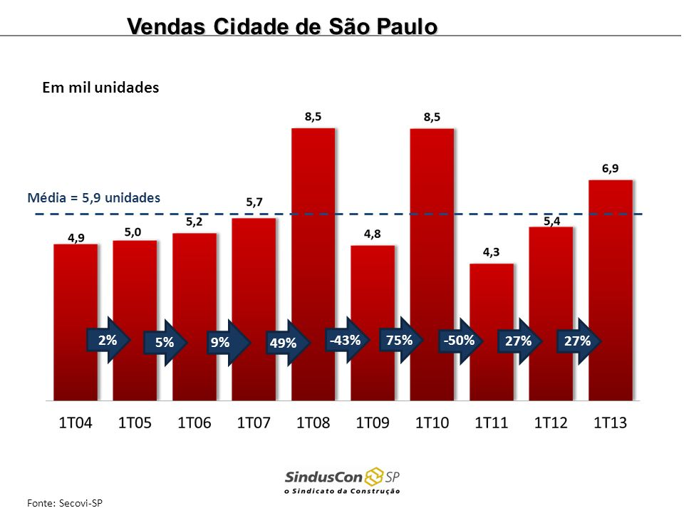 Vendas Cidade de São Paulo