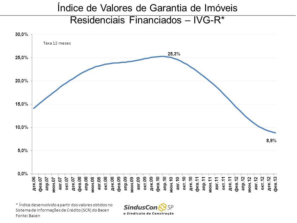 Índice de Valores de Garantia de Imóveis Residenciais Financiados – IVG-R*