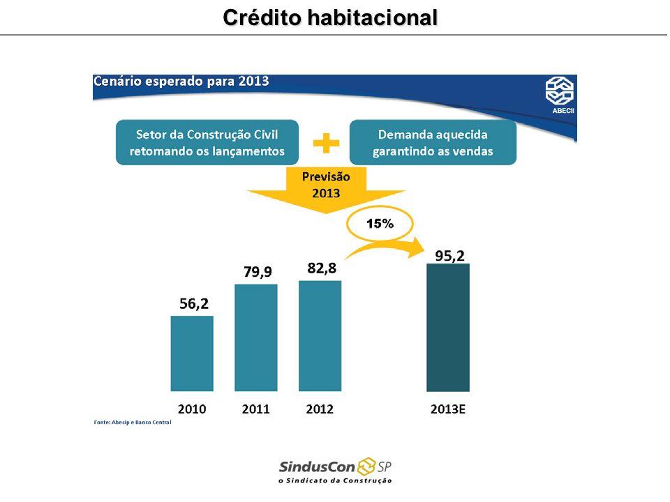 Crédito habitacional