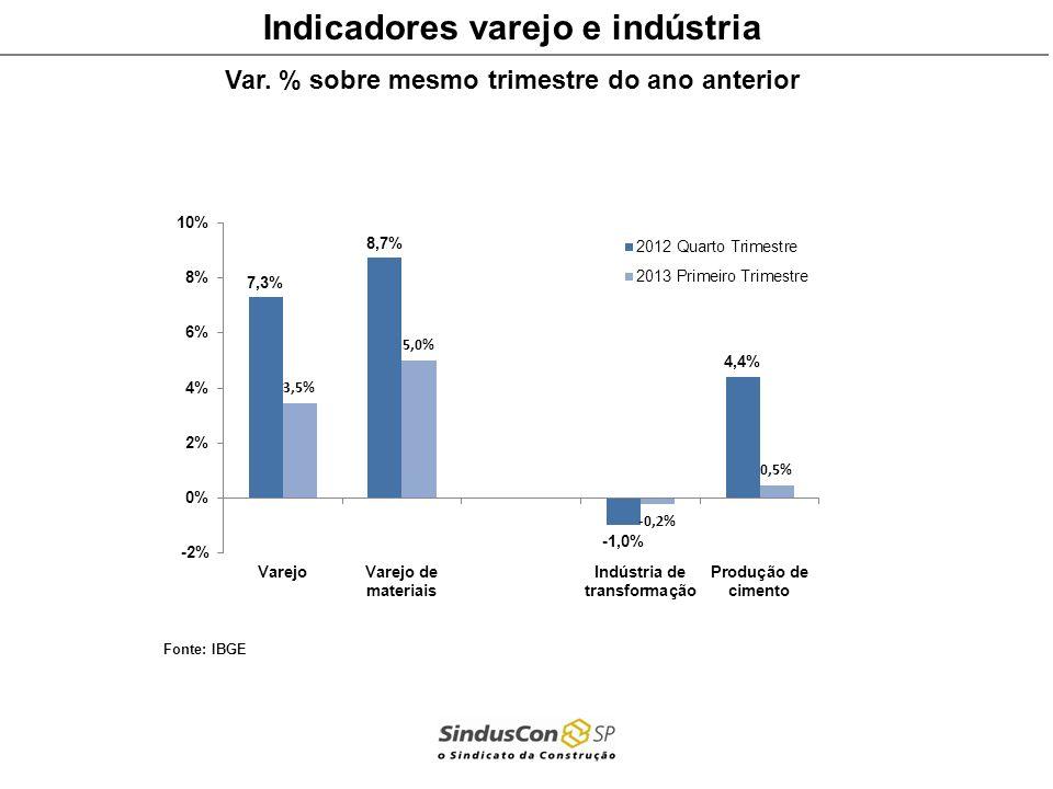 Indicadores varejo e indústria