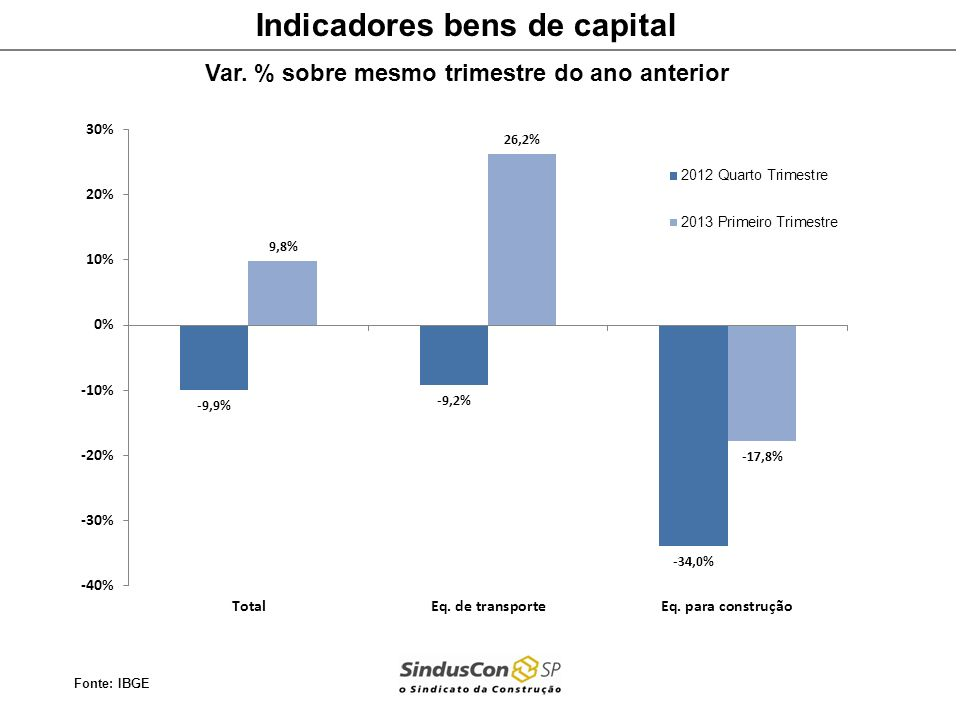 Indicadores bens de capital