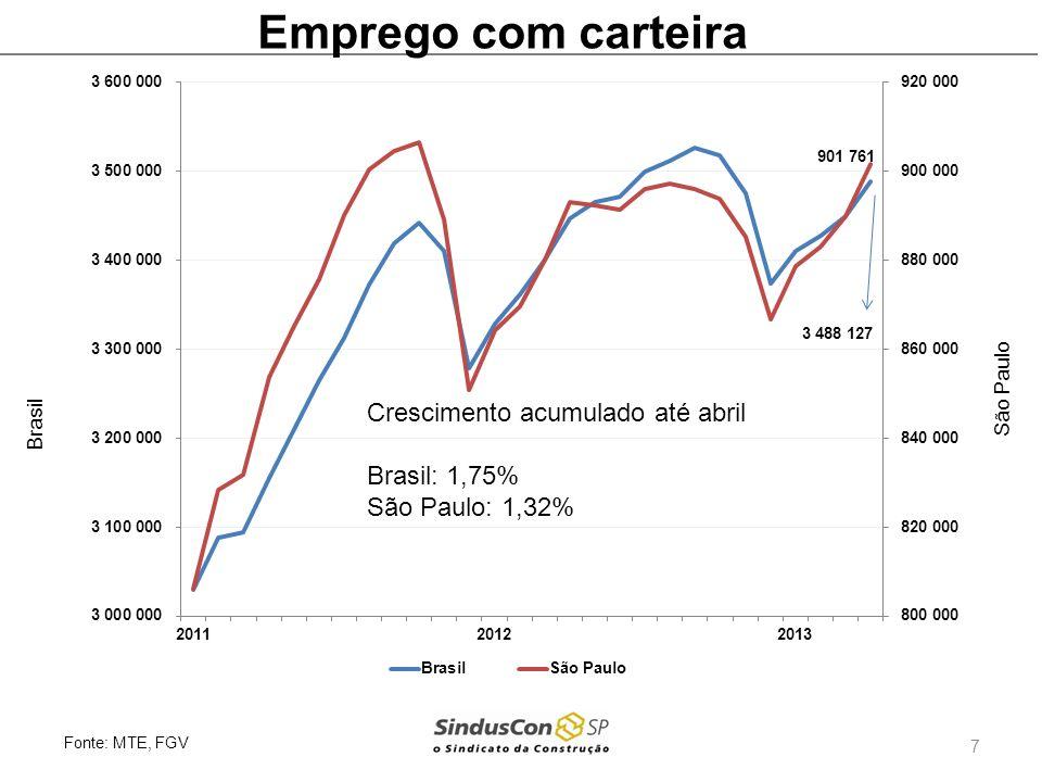 Emprego com carteira Crescimento acumulado até abril Brasil: 1,75%