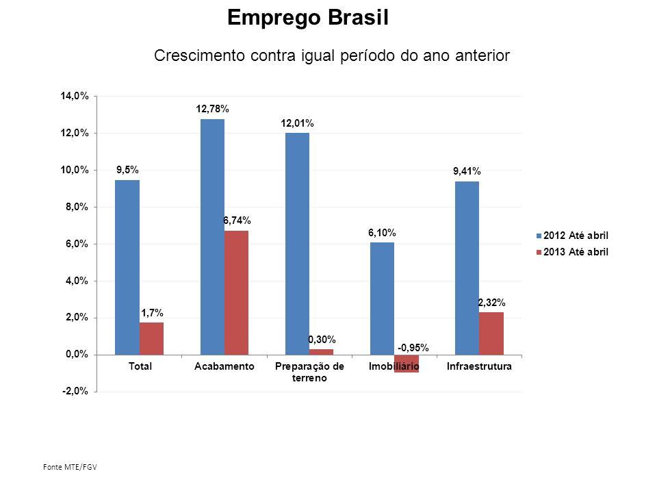 Emprego Brasil Crescimento contra igual período do ano anterior
