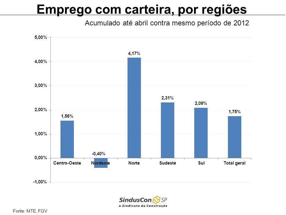 Emprego com carteira, por regiões