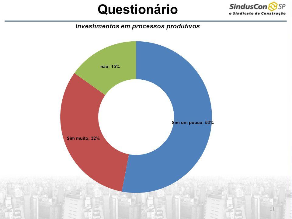 A Questionário Investimentos em processos produtivos