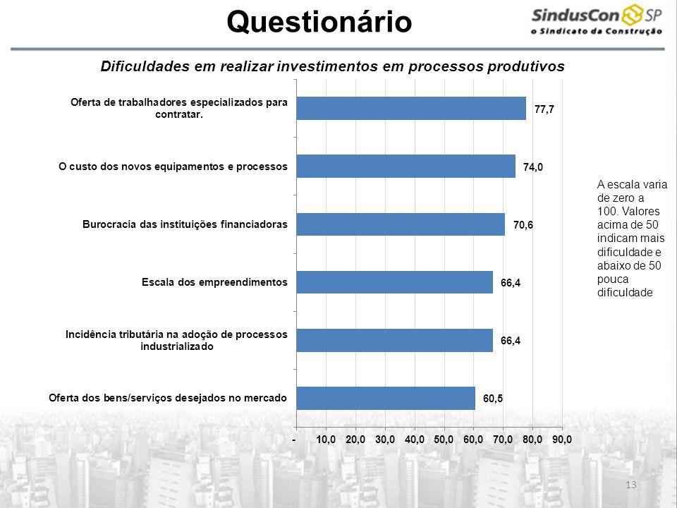 A Questionário Dificuldades em realizar investimentos em processos produtivos.