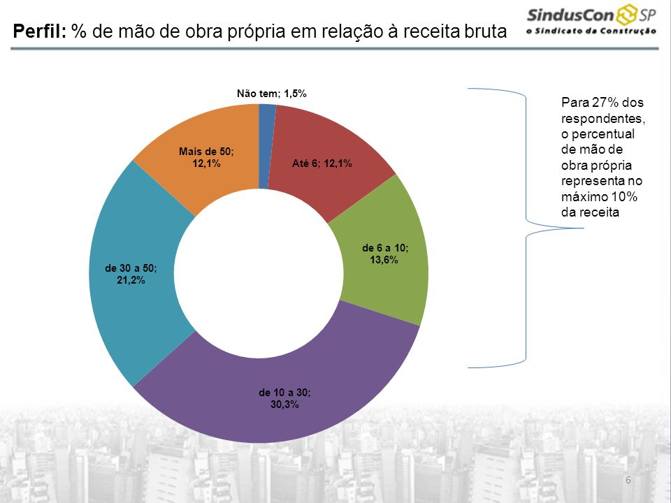Perfil: % de mão de obra própria em relação à receita bruta