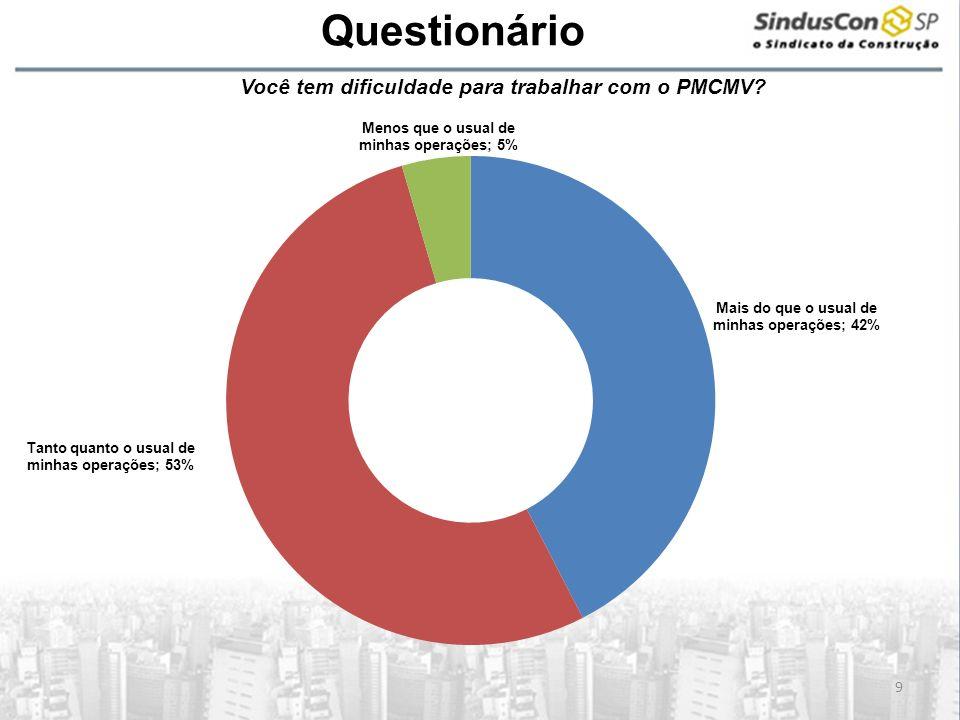A Questionário Você tem dificuldade para trabalhar com o PMCMV