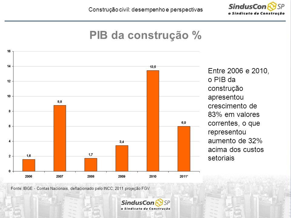 PIB da construção %