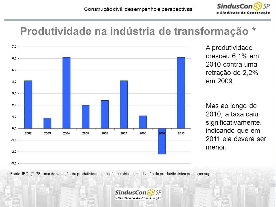 Produtividade na indústria de transformação *