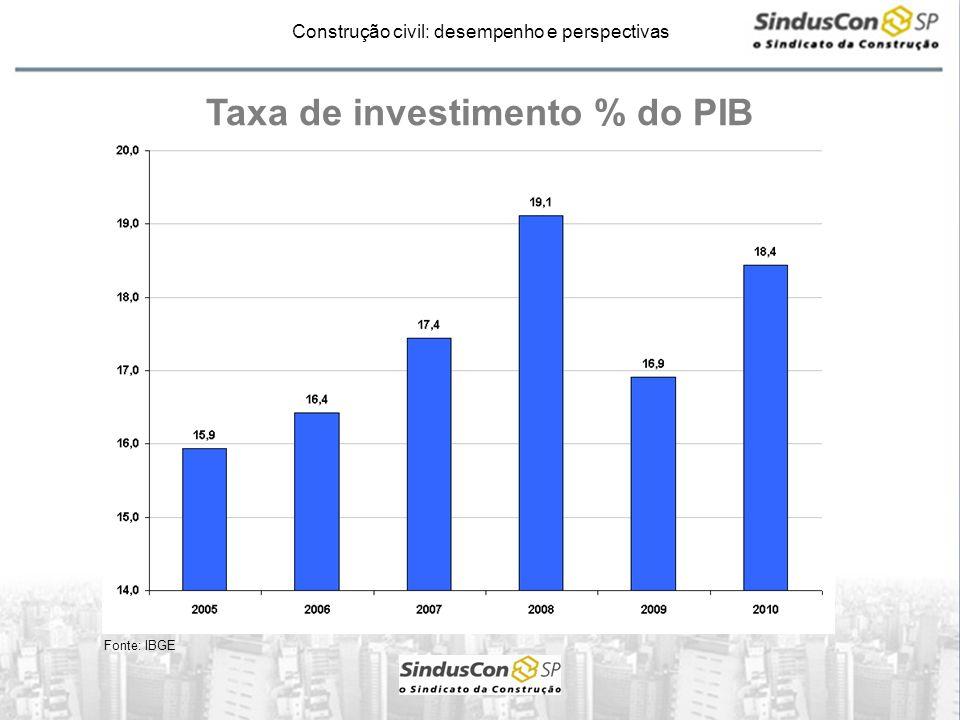 Taxa de investimento % do PIB