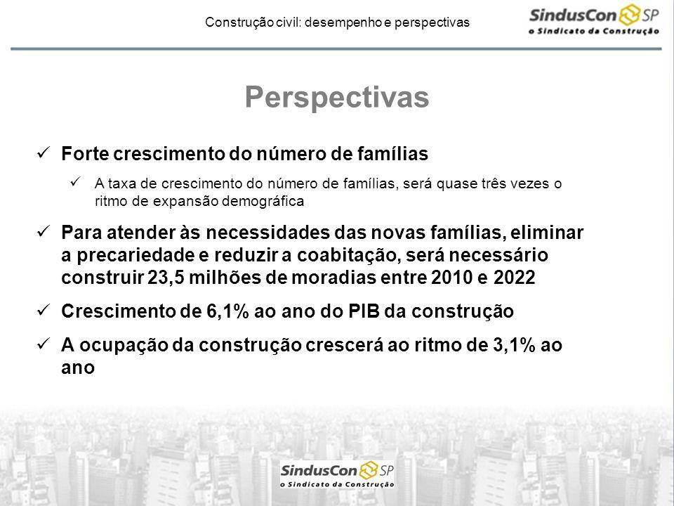 Perspectivas Forte crescimento do número de famílias
