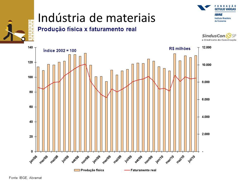 Indústria de materiais Produção física x faturamento real