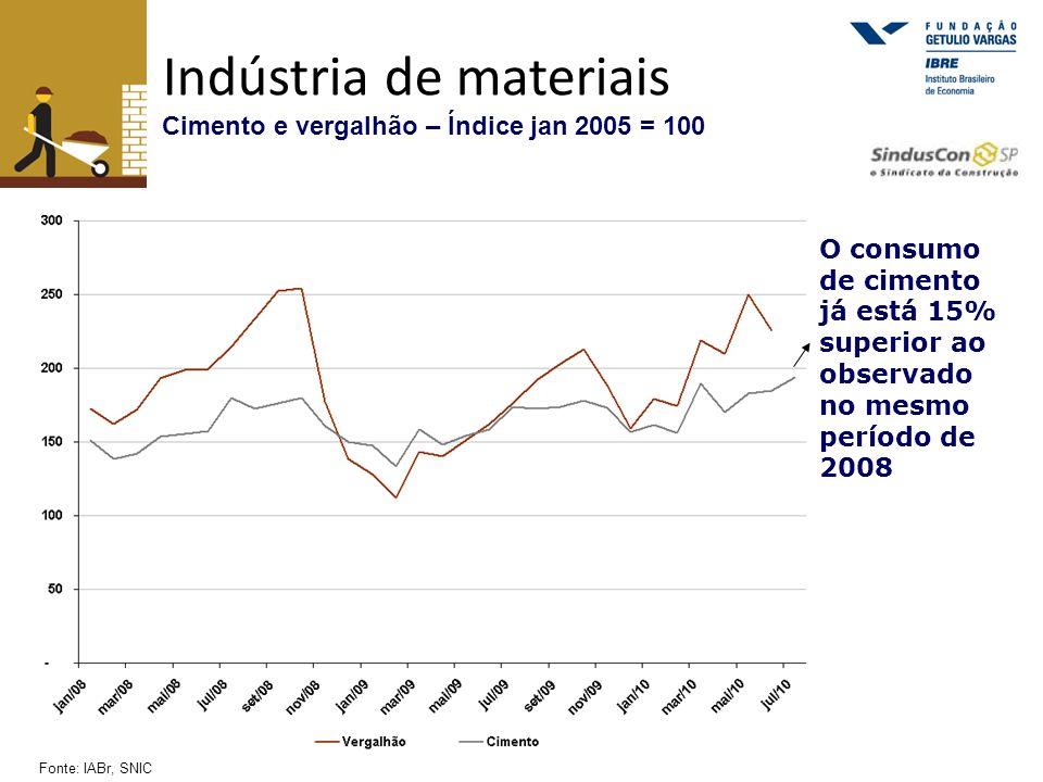 Indústria de materiais Cimento e vergalhão – Índice jan 2005 = 100