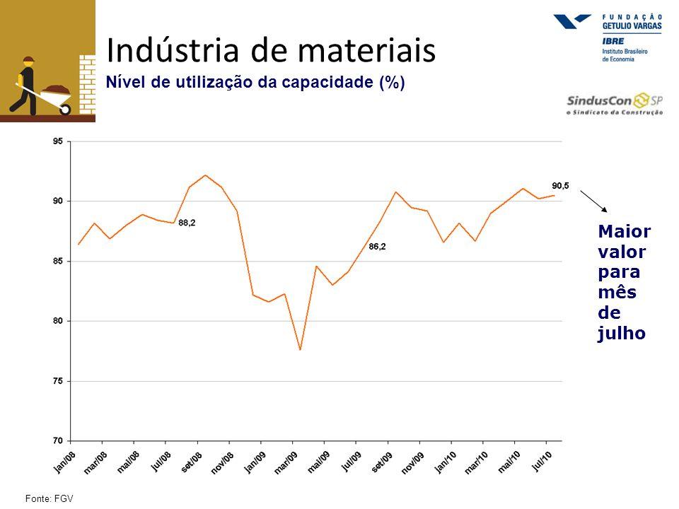Indústria de materiais Nível de utilização da capacidade (%)